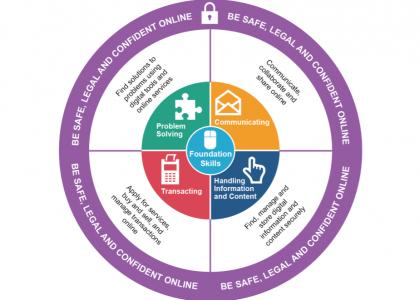 One Digital response to Essential Digital Skills Framework update